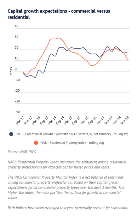 RICS Commercial Growth Expectations Vs NAB Residential Property Index